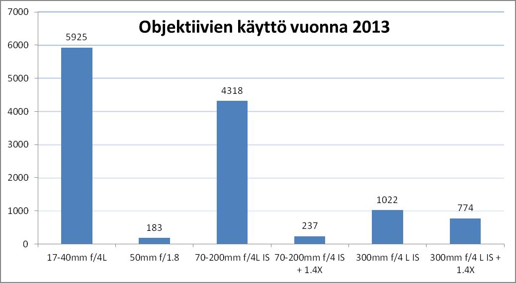 kameratilastoja_objektiivit2013